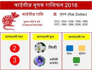1 Rat zodiac upcharnuskhe 2016